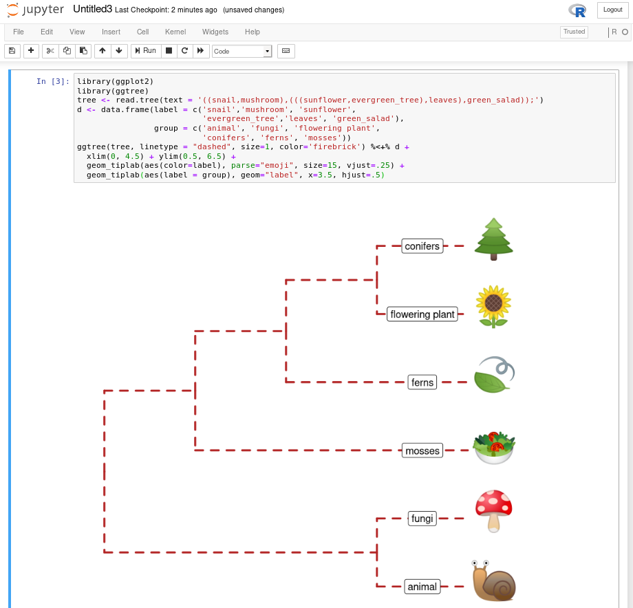 F Run ggtree in Jupyter notebook | Data Integration